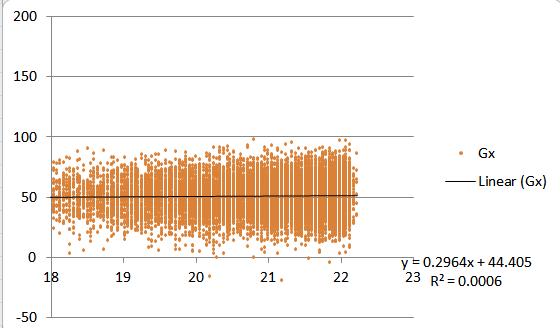 MPU-6050 Temperature Compensation - MPU-6050 6-axis